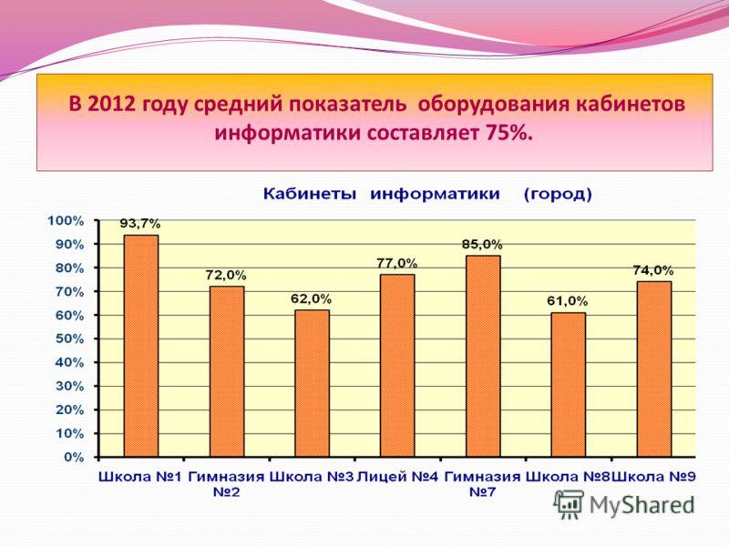 В 2012 году средний показатель оборудования кабинетов информатики составляет 75%.
