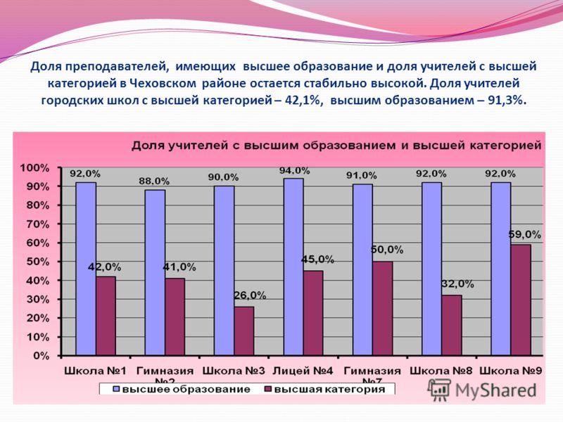 Доля преподавателей, имеющих высшее образование и доля учителей с высшей категорией в Чеховском районе остается стабильно высокой. Доля учителей городских школ с высшей категорией – 42,1%, высшим образованием – 91,3%.