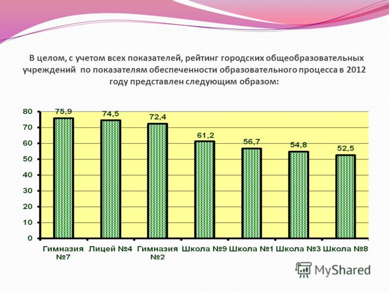 В целом, с учетом всех показателей, рейтинг городских общеобразовательных учреждений по показателям обеспеченности образовательного процесса в 2012 году представлен следующим образом:
