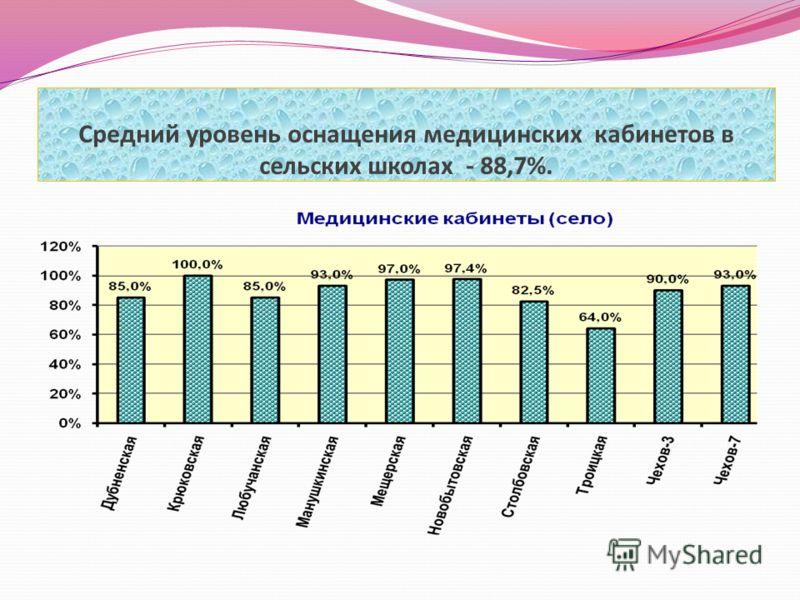 Средний уровень оснащения медицинских кабинетов в сельских школах - 88,7%.