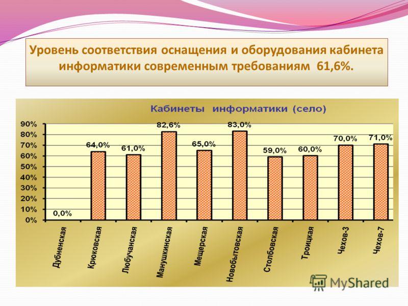 Уровень соответствия оснащения и оборудования кабинета информатики современным требованиям 61,6%.