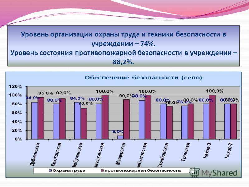 Уровень организации охраны труда и техники безопасности в учреждении – 74%. Уровень состояния противопожарной безопасности в учреждении – 88,2%.