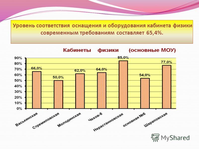 Уровень соответствия оснащения и оборудования кабинета физики современным требованиям составляет 65,4%.
