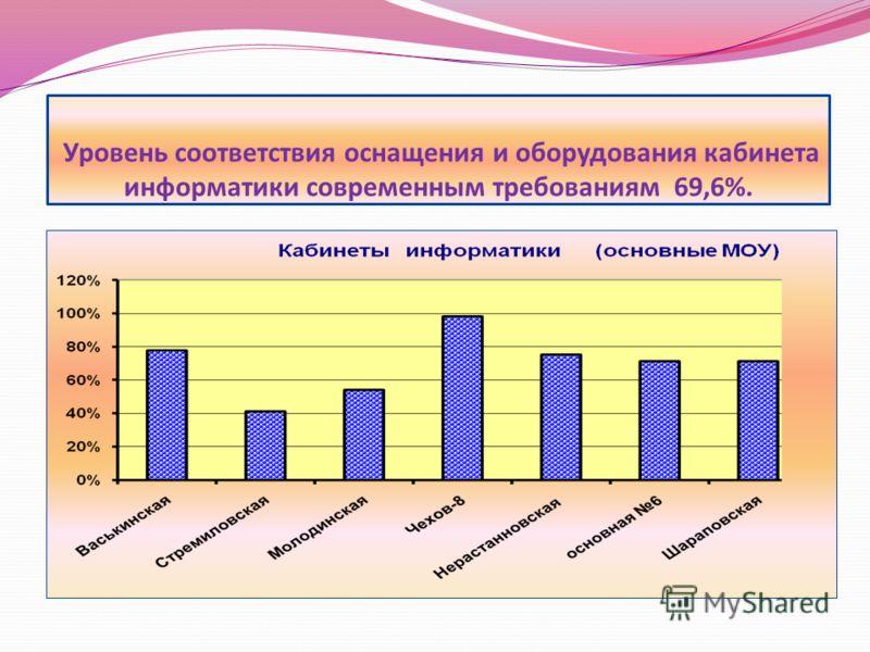 Уровень соответствия оснащения и оборудования кабинета информатики современным требованиям 69,6%.
