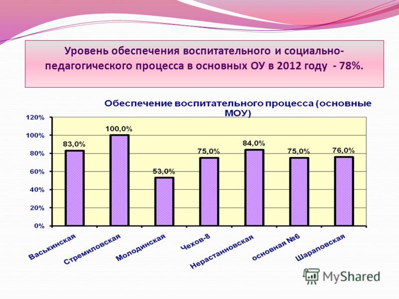 Уровень обеспечения воспитательного и социально- педагогического процесса в основных ОУ в 2012 году - 78%.