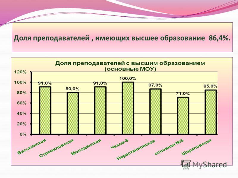 Доля преподавателей, имеющих высшее образование 86,4%.