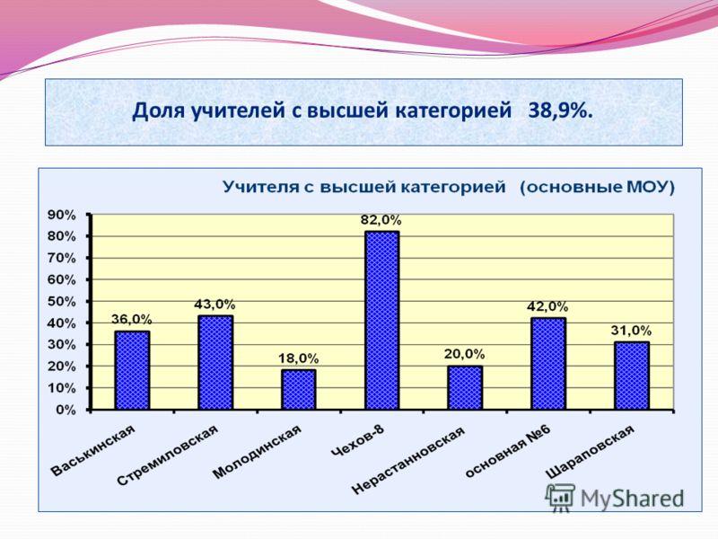 Доля учителей с высшей категорией 38,9%.