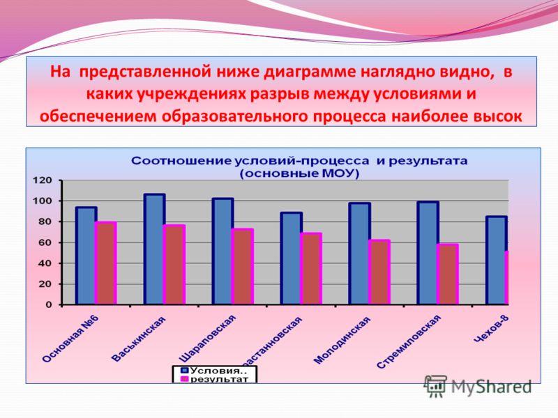 На представленной ниже диаграмме наглядно видно, в каких учреждениях разрыв между условиями и обеспечением образовательного процесса наиболее высок