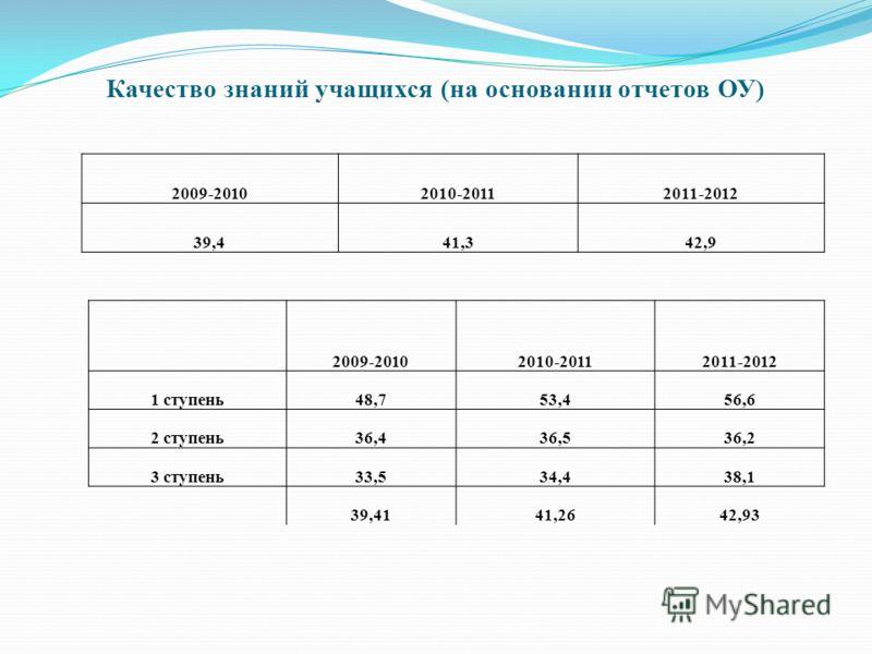 Качество знаний учащихся (на основании отчетов ОУ) 2009-20102010-20112011-2012 39,441,342,9 2009-20102010-20112011-2012 1 ступень48,753,456,6 2 ступень36,436,536,2 3 ступень33,534,438,1 39,4141,2642,93
