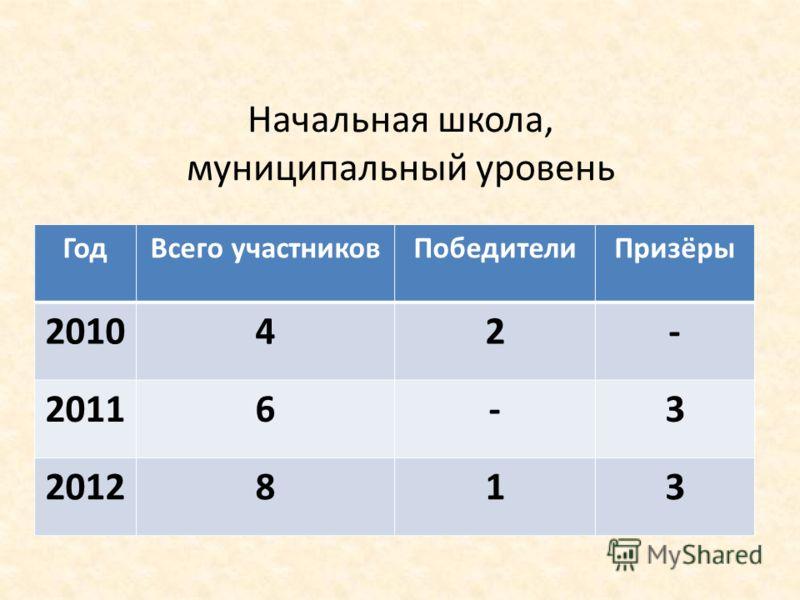 Начальная школа, муниципальный уровень ГодВсего участниковПобедителиПризёры 201042- 20116-3 2012813