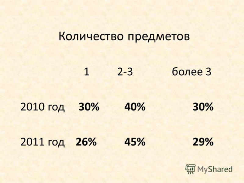 Количество предметов 1 2-3 более 3 2010 год 30% 40% 30% 2011 год 26% 45% 29%