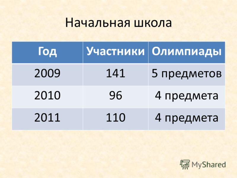 Начальная школа ГодУчастникиОлимпиады 20091415 предметов 2010964 предмета 20111104 предмета