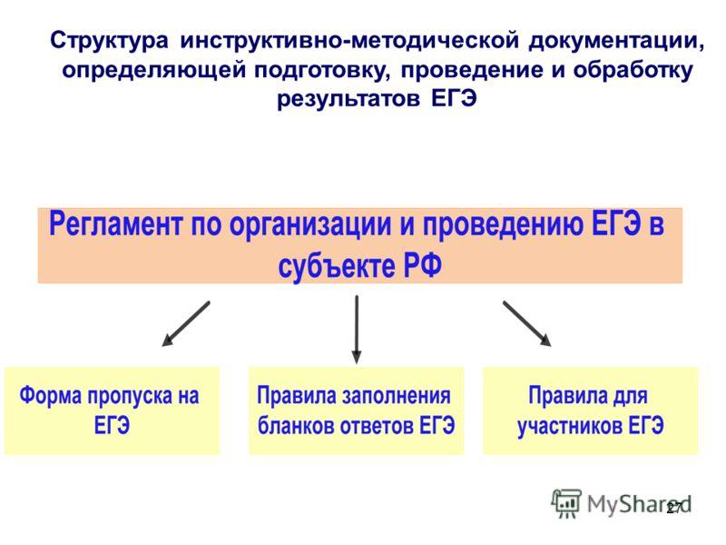 27 Структура инструктивно-методической документации, определяющей подготовку, проведение и обработку результатов ЕГЭ