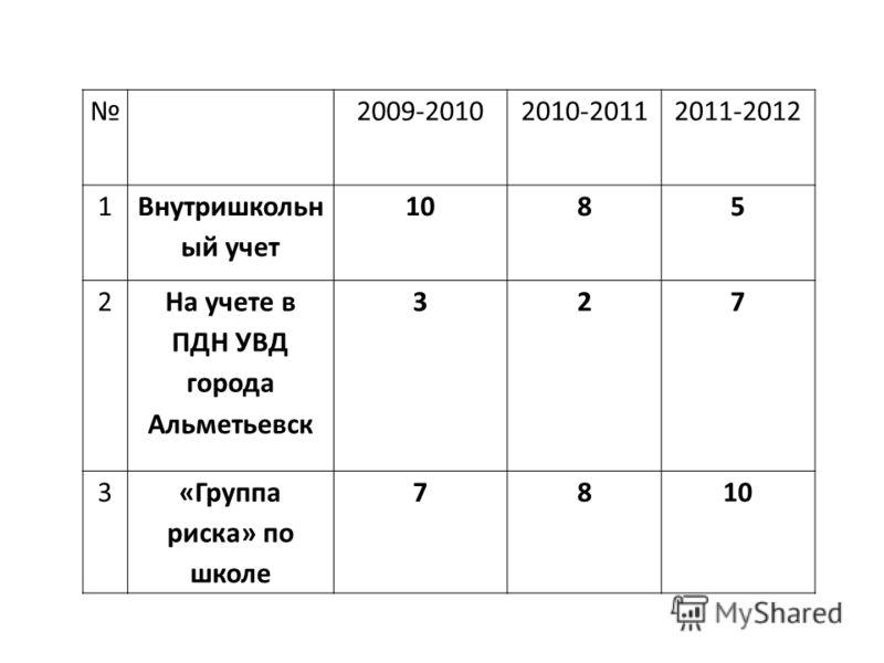 2009-20102010-20112011-2012 1 Внутришкольн ый учет 1085 2 На учете в ПДН УВД города Альметьевск 327 3«Группа риска» по школе 7810
