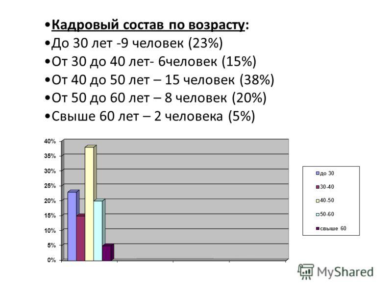 Кадровый состав по возрасту: До 30 лет -9 человек (23%) От 30 до 40 лет- 6человек (15%) От 40 до 50 лет – 15 человек (38%) От 50 до 60 лет – 8 человек (20%) Свыше 60 лет – 2 человека (5%)