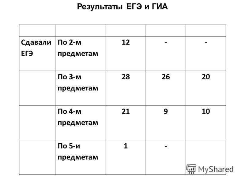 Результаты ЕГЭ и ГИА Сдавали ЕГЭ По 2-м предметам 12-- По 3-м предметам 282620 По 4-м предметам 21910 По 5-и предметам 1-