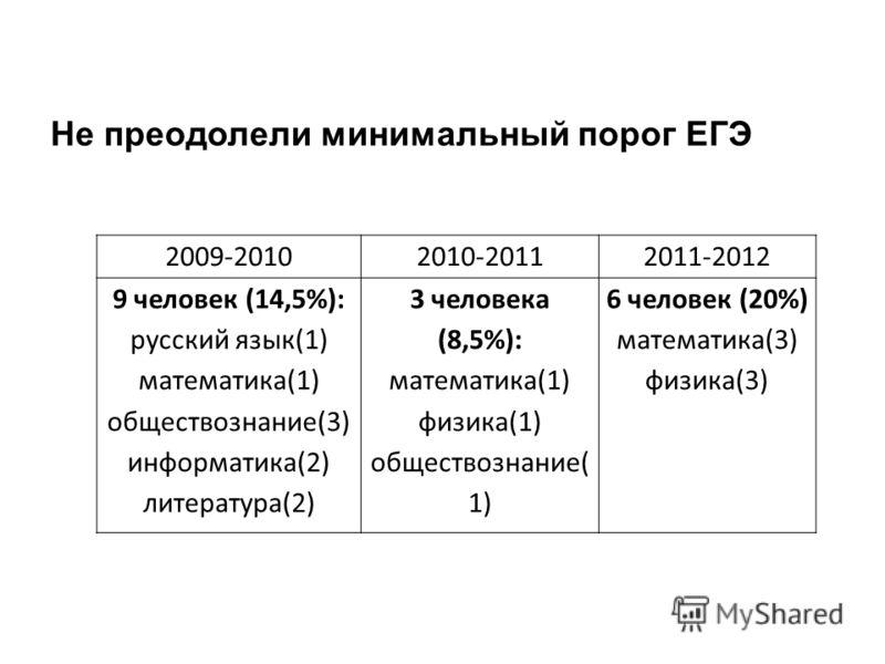 2009-20102010-20112011-2012 9 человек (14,5%): русский язык(1) математика(1) обществознание(3) информатика(2) литература(2) 3 человека (8,5%): математика(1) физика(1) обществознание( 1) 6 человек (20%) математика(3) физика(3) Не преодолели минимальны
