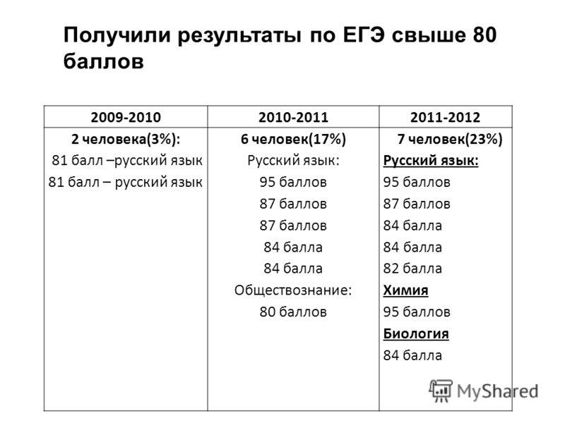2009-20102010-20112011-2012 2 человека(3%): 81 балл –русский язык 6 человек(17%) Русский язык: 95 баллов 87 баллов 84 балла Обществознание: 80 баллов 7 человек(23%) Русский язык: 95 баллов 87 баллов 84 балла 82 балла Химия 95 баллов Биология 84 балла