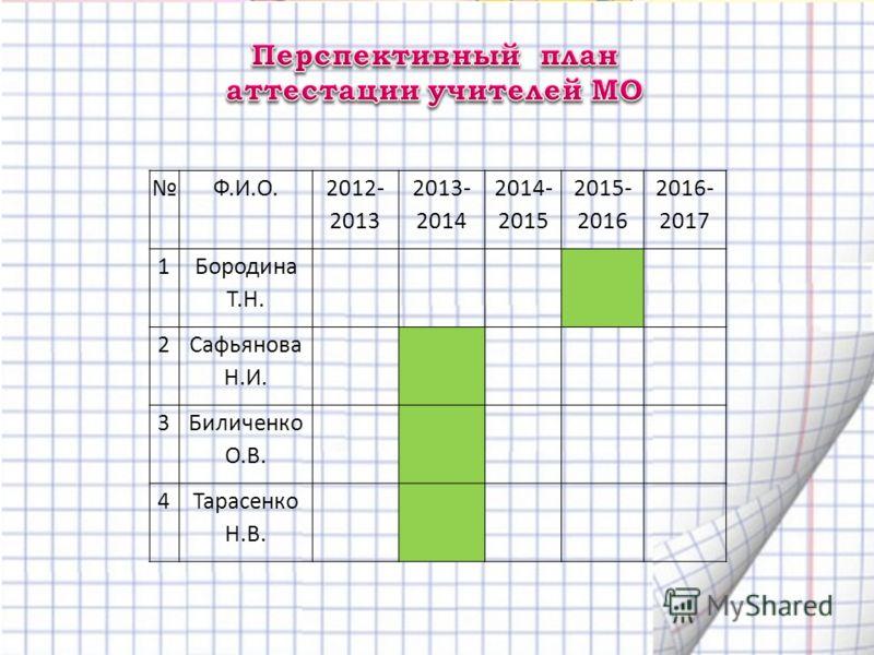 Ф.И.О. 2012- 2013 2013- 2014 2014- 2015 2015- 2016 2016- 2017 1 Бородина Т.Н. 2 Сафьянова Н.И. 3 Биличенко О.В. 4Тарасенко Н.В.
