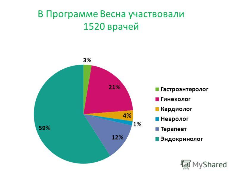 В Программе Весна участвовали 1520 врачей