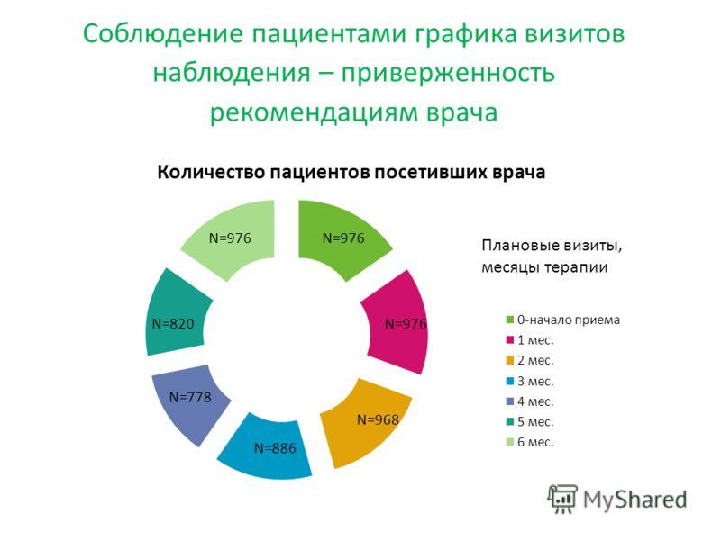Соблюдение пациентами графика визитов наблюдения – приверженность рекомендациям врача