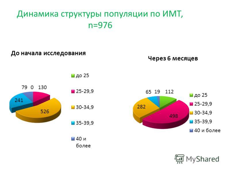 Динамика структуры популяции по ИМТ, n=976