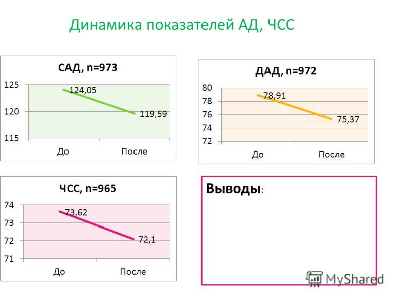 Динамика показателей АД, ЧСС Выводы :