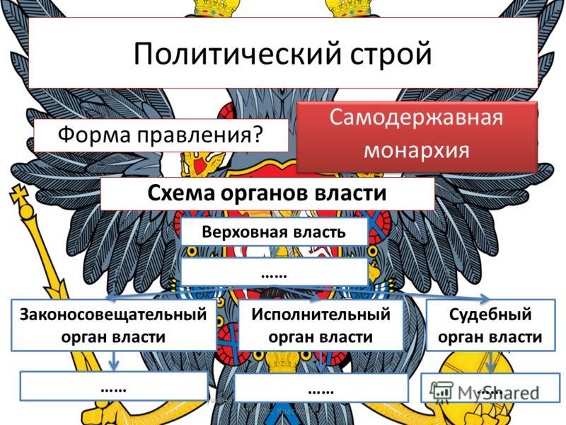Политический строй Форма