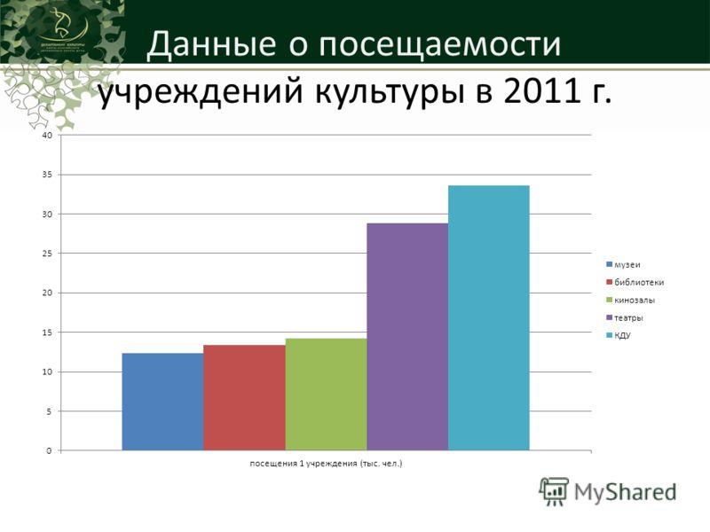 Данные о посещаемости учреждений культуры в 2011 г.