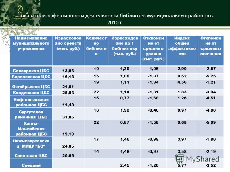 Показатели эффективности деятельности библиотек муниципальных районов в 2010 г. Наименование муниципального учреждения Израсходов ано средств (млн. руб.) Количест во библиоте к Израсходов ано на 1 библиотеку (тыс. руб.) Отклонен ие от среднего уровня