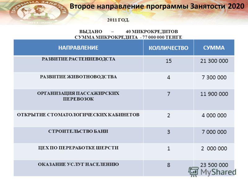 Второе направление программы Занятости 2020 2011 ГОД. ВЫДАНО – 40 МИКРОКРЕДИТОВ СУММА МИКРОКРЕДИТА - 77 000 000 ТЕНГЕ НАПРАВЛЕНИЕКОЛЛИЧЕСТВОСУММА РАЗВИТИЕ РАСТЕНИЕВОДСТА 1521 300 000 РАЗВИТИЕ ЖИВОТНОВОДСТВА 47 300 000 ОРГАНИЗАЦИЯ ПАССАЖИРСКИХ ПЕРЕВОЗ