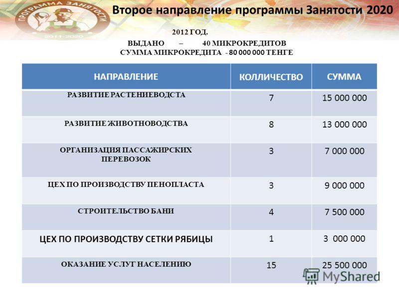 Второе направление программы Занятости 2020 2012 ГОД. ВЫДАНО – 40 МИКРОКРЕДИТОВ СУММА МИКРОКРЕДИТА - 80 000 000 ТЕНГЕ НАПРАВЛЕНИЕКОЛЛИЧЕСТВОСУММА РАЗВИТИЕ РАСТЕНИЕВОДСТА 715 000 000 РАЗВИТИЕ ЖИВОТНОВОДСТВА 813 000 000 ОРГАНИЗАЦИЯ ПАССАЖИРСКИХ ПЕРЕВОЗ