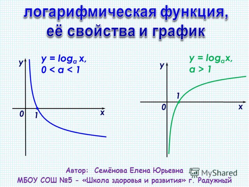 Автор: Семёнова Елена Юрьевна МБОУ СОШ 5 - «Школа здоровья и развития» г. Радужный х у 0 y = log a х, 0 < а < 1 1 х у 0 y = log a x, а > 1 1