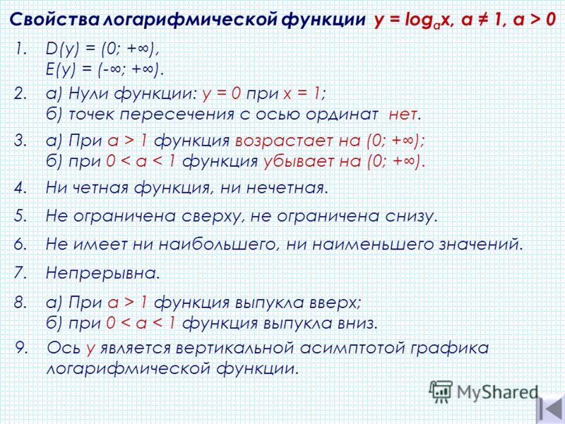 8.а) При а > 1 функция выпукла вверх; б) при 0 < а < 1 функция выпукла вниз. 3.а) При а > 1 функция возрастает на (0; +); б) при 0 < а < 1 функция убывает на (0; +). 2.а) Нули функции: у = 0 при х = 1; б) точек пересечения с осью ординат нет. Свойств