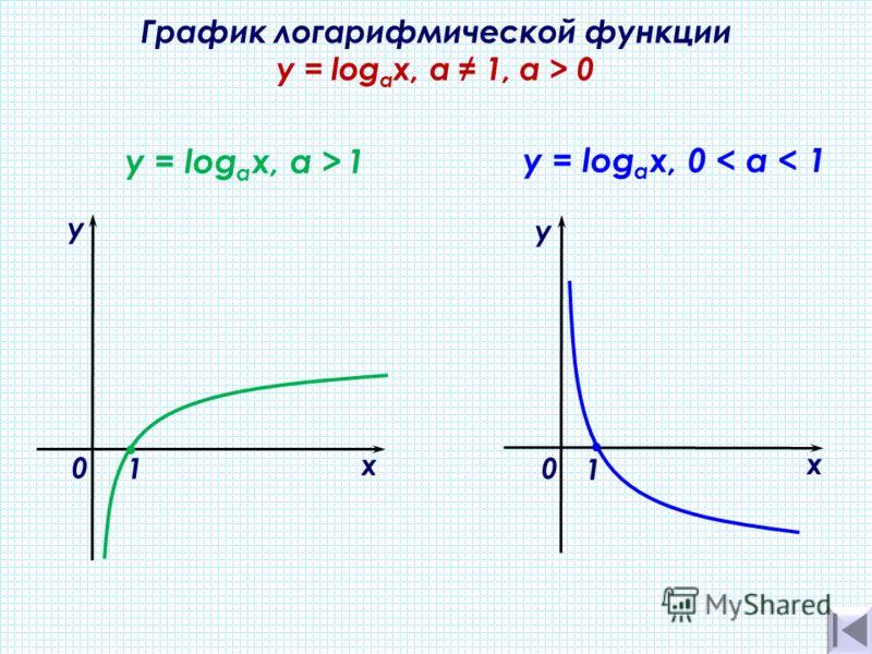 График логарифмической функции y = log а х, а 1, a > 0 х у 0 y = log a х, а > 1 1 y = log а х, 0 < а < 1 х у 0 1