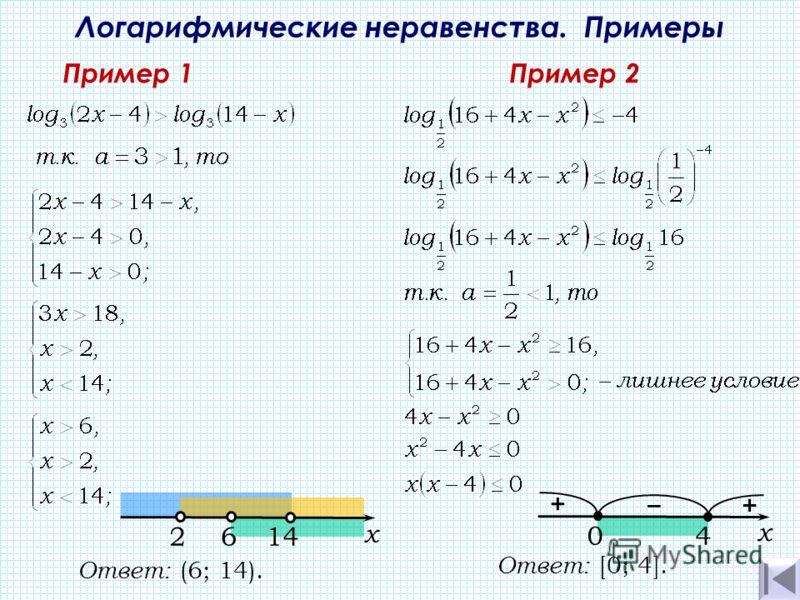 Логарифмические неравенства. Примеры Пример 1Пример 2 Ответ: (6; 14). 14142 х 6 + + х 40 Ответ: [0; 4].
