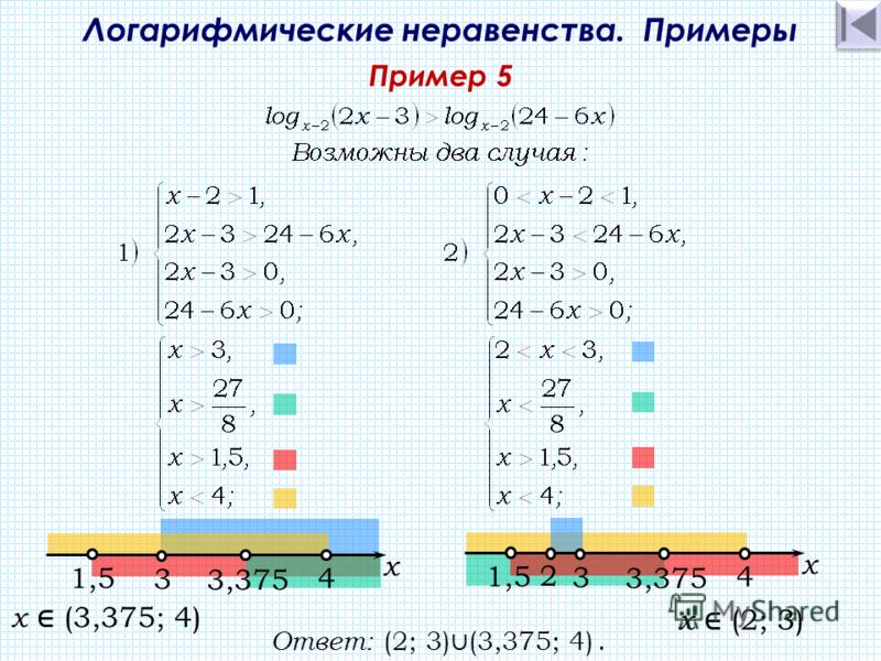 Логарифмические неравенства. Примеры Пример 5 3,375 4 х 3 1,5 Ответ: (2; 3) (3,375; 4). 3,375 4 х 3 1,5 2 x (2; 3) x (3,375; 4)