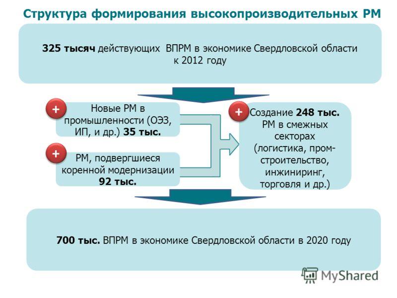 Новые РМ в промышленности (ОЭЗ, ИП, и др.) 35 тыс. 325 тысяч действующих ВПРМ в экономике Свердловской области к 2012 году Структура формирования высокопроизводительных РМ РМ, подвергшиеся коренной модернизации 92 тыс. Создание 248 тыс. РМ в смежных