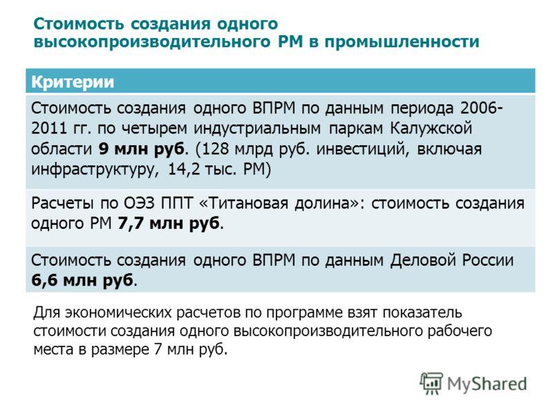 Критерии Стоимость создания одного ВПРМ по данным периода 2006- 2011 гг. по четырем индустриальным паркам Калужской области 9 млн руб. (128 млрд руб. инвестиций, включая инфраструктуру, 14,2 тыс. РМ) Расчеты по ОЭЗ ППТ «Титановая долина»: стоимость с