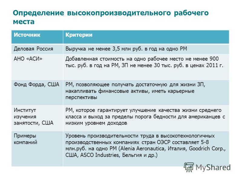 ИсточникКритерии Деловая РоссияВыручка не менее 3,5 млн руб. в год на одно РМ АНО «АСИ»Добавленная стоимость на одно рабочее место не менее 900 тыс. руб. в год на РМ, ЗП не менее 30 тыс. руб. в ценах 2011 г. Фонд Форда, СШАРМ, позволяющее получать до