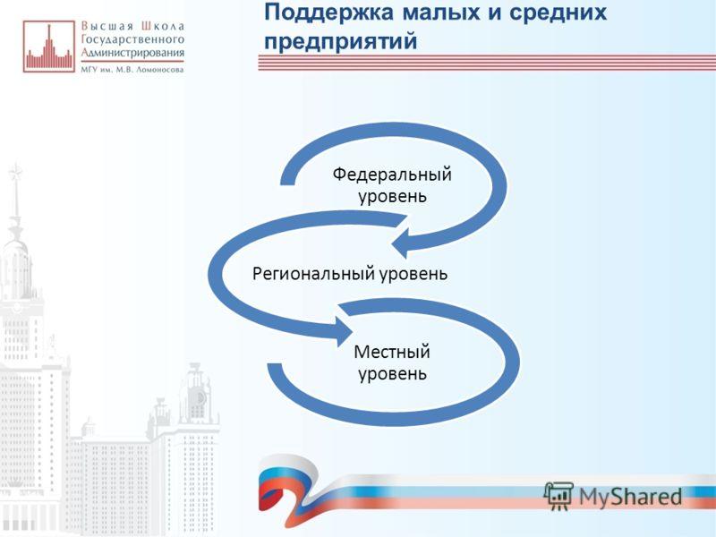 Поддержка малых и средних предприятий Федеральный уровень Региональный уровень Местный уровень