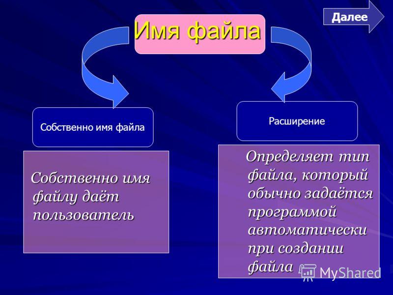 Имя файла Собственно имя файлу даёт пользователь Определяет тип файла, который обычно задаётся программой автоматически при создании файла Собственно имя файла Расширение Далее
