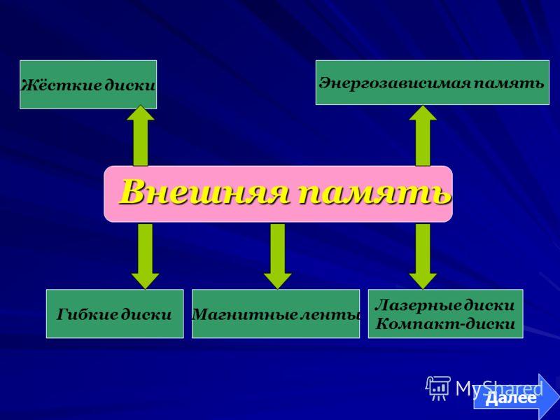 Внешняя память Жёсткие диски Гибкие диски Лазерные диски Компакт-диски Энергозависимая память Магнитные ленты Далее