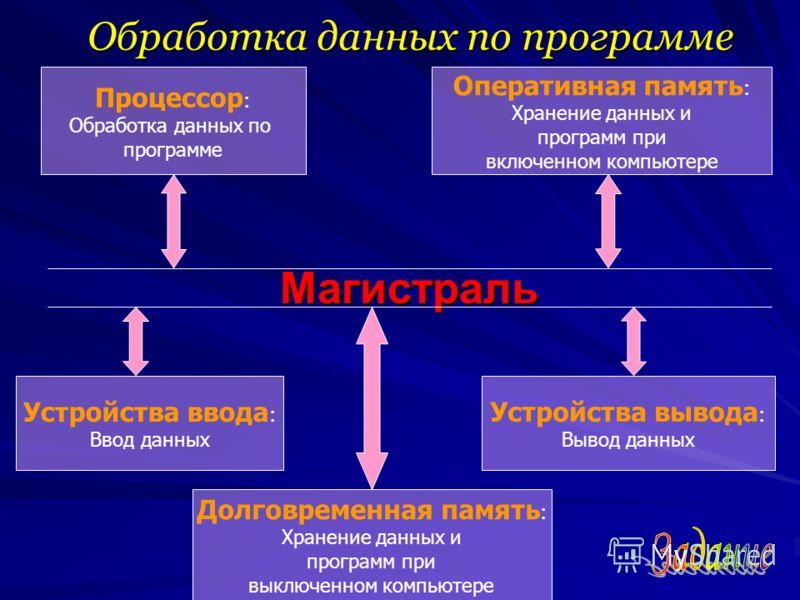 Обработка данных по программе Магистраль Процессор : Обработка данных по программе Оперативная память : Хранение данных и программ при включенном компьютере Устройства ввода : Ввод данных Долговременная память : Хранение данных и программ при выключе