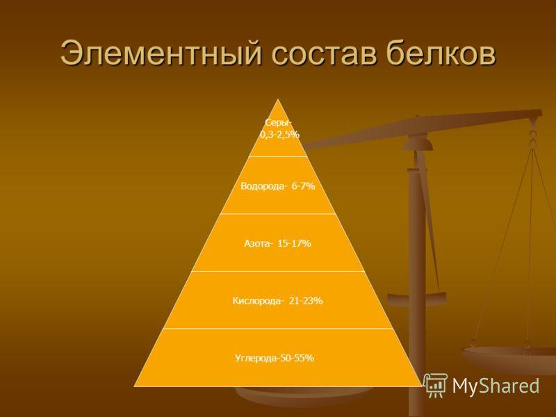 Элементный состав белков Серы- 0,3-2,5% Водорода- 6-7% Азота- 15-17% Кислорода- 21-23% Углерода-50-55%