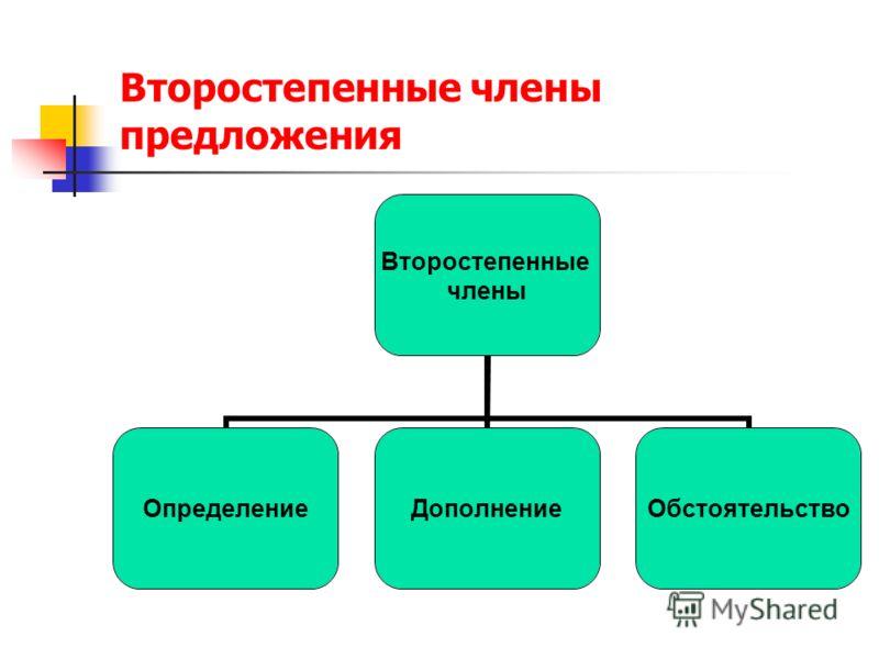Второстепенные члены ОпределениеДополнениеОбстоятельство