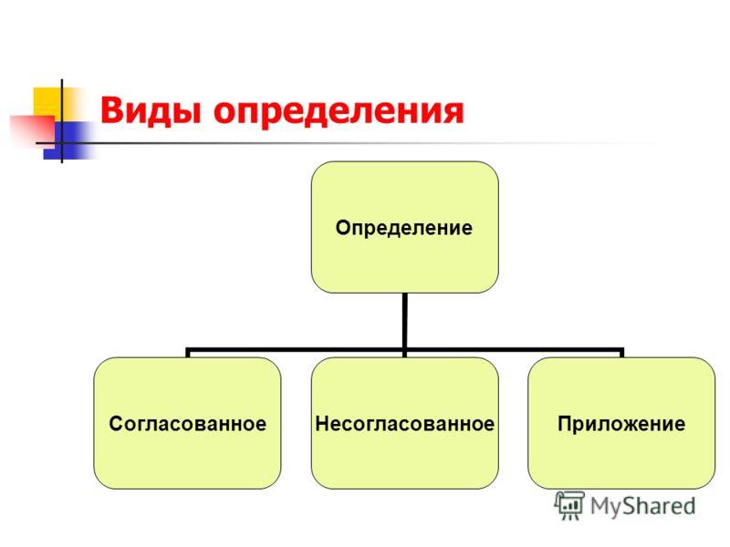 Виды определения Определение СогласованноеНесогласованноеПриложение