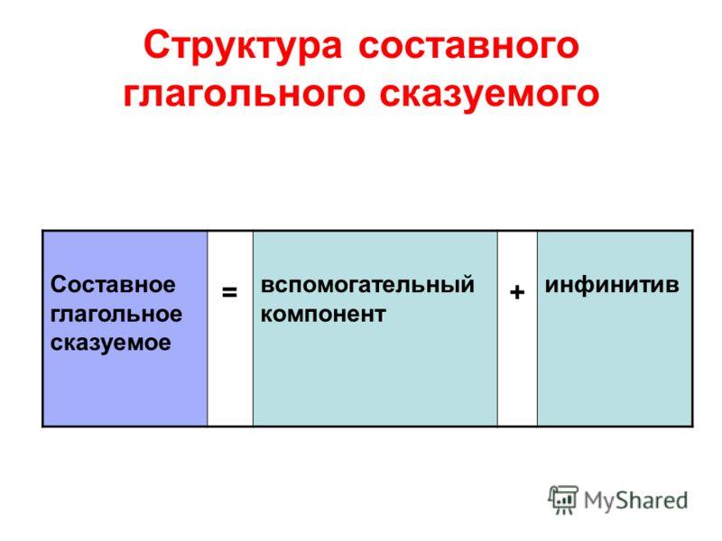Структура составного глагольного сказуемого Составное глагольное сказуемое = вспомогательный компонент + инфинитив