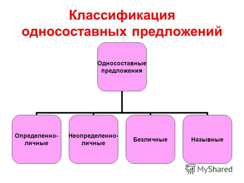 Классификация односоставных предложений Односоставные предложения Определенно- личные Неопределенно- личные БезличныеНазывные
