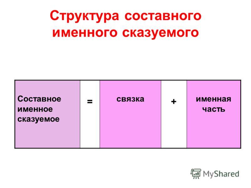 Структура составного именного сказуемого Составное именное сказуемое = связка + именная часть